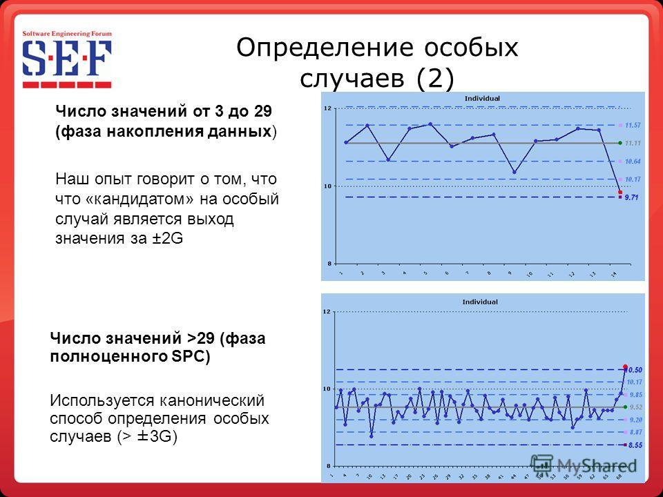 Определение особых случаев (2) Число значений >29 (фаза полноценного SPC) Используется канонический способ определения особых случаев (> ±3G) Число значений от 3 до 29 (фаза накопления данных) Наш опыт говорит о том, что что «кандидатом» на особый сл