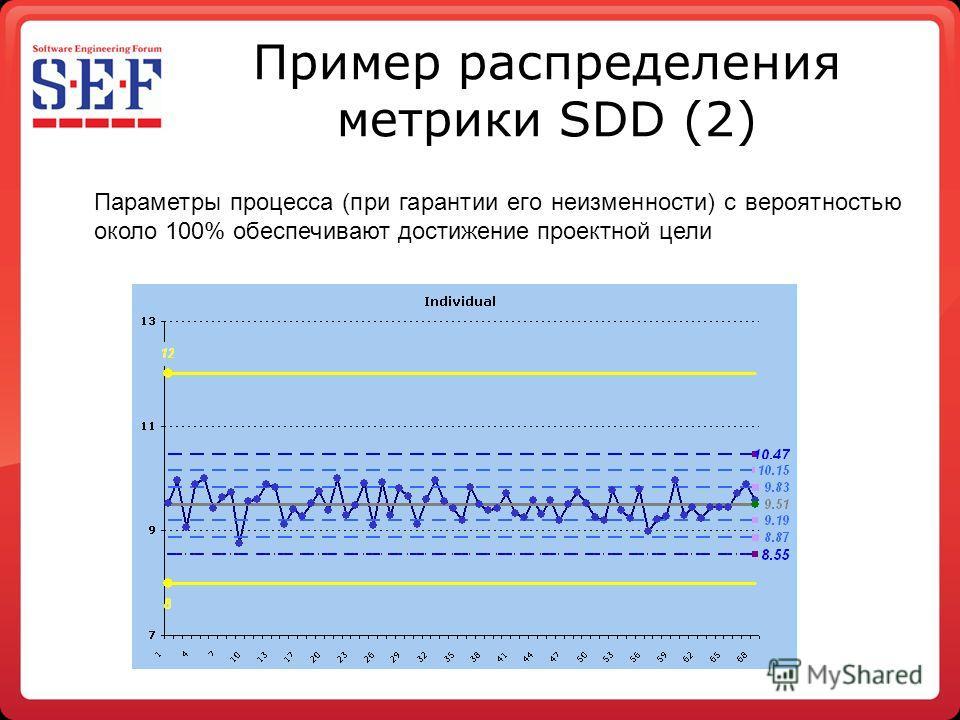 Пример распределения метрики SDD (2) Параметры процесса (при гарантии его неизменности) с вероятностью около 100% обеспечивают достижение проектной цели