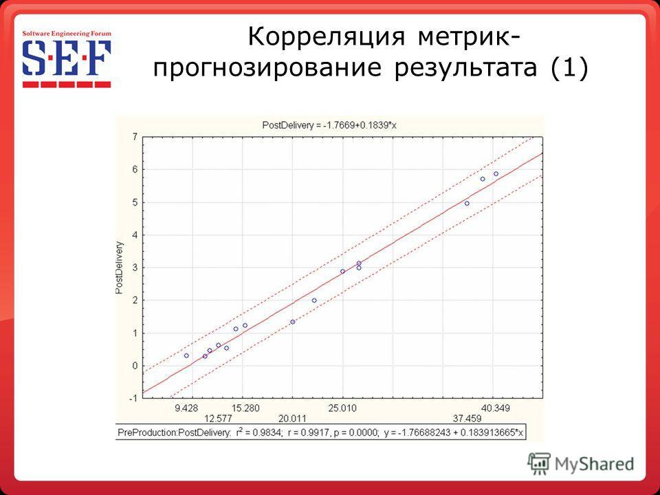 Корреляция метрик- прогнозирование результата (1)
