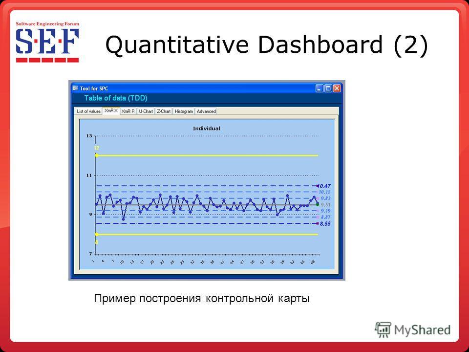 Quantitative Dashboard (2) Пример построения контрольной карты