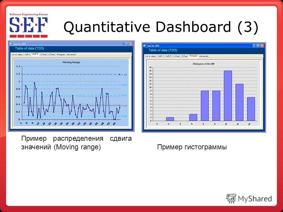 Quantitative Dashboard (3) Пример распределения сдвига значений (Moving range) Пример гистограммы