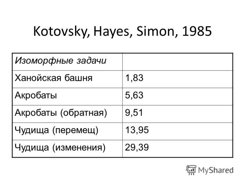 Kotovsky, Hayes, Simon, 1985 Изоморфные задачи Ханойская башня1,83 Акробаты5,63 Акробаты (обратная)9,51 Чудища (перемещ)13,95 Чудища (изменения)29,39