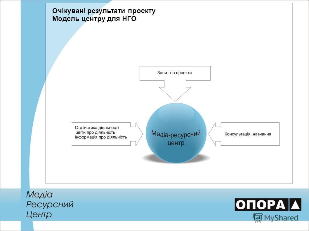 Очікувані результати проекту Модель центру для НГО