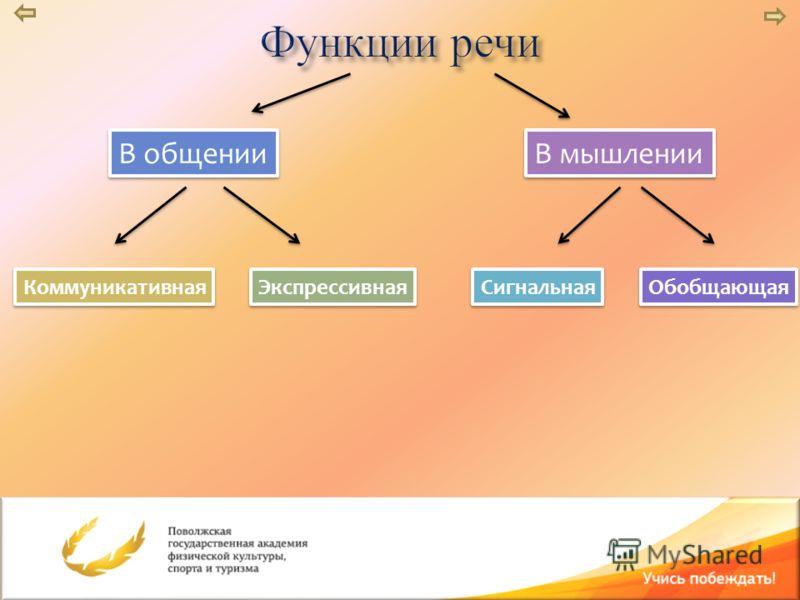 В общении В мышлении Коммуникативная Коммуникативная Экспрессивная Экспрессивная Сигнальная Сигнальная Обобщающая Обобщающая