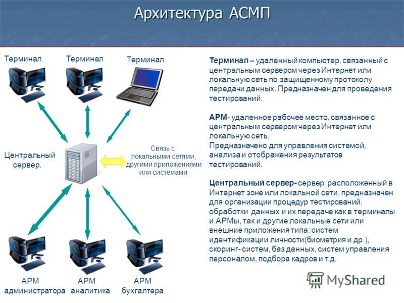 14 Архитектура АСМП АРМ АРМ АРМ администратора аналитика бухгалтера Центральный сервер. Терминал Терминал – удаленный компьютер, связанный с центральным сервером через Интернет или локальную сеть по защищенному протоколу передачи данных. Предназначен
