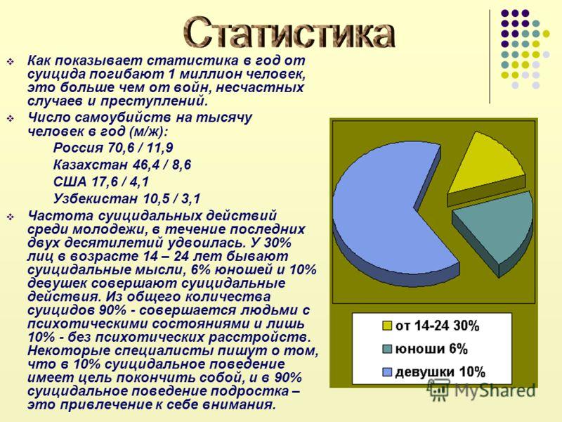 Как показывает статистика в год от суицида погибают 1 миллион человек, это больше чем от войн, несчастных случаев и преступлений. Число самоубийств на тысячу человек в год (м/ж): Россия 70,6 / 11,9 Казахстан 46,4 / 8,6 США 17,6 / 4,1 Узбекистан 10,5