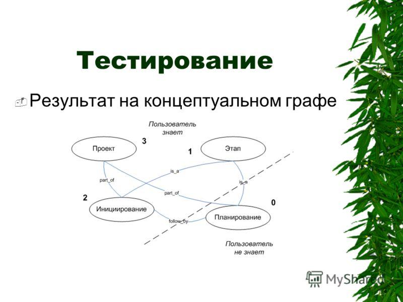 Тестирование Результат на концептуальном графе