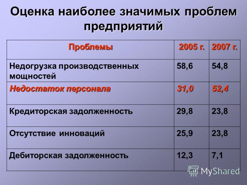 3 Оценка наиболее значимых проблем предприятий Проблемы 2005 г. 2007 г. Недогрузка производственных мощностей 58,654,8 Недостаток персонала 31,052,4 Кредиторская задолженность29,823,8 Отсутствие инноваций25,923,8 Дебиторская задолженность12,37,1