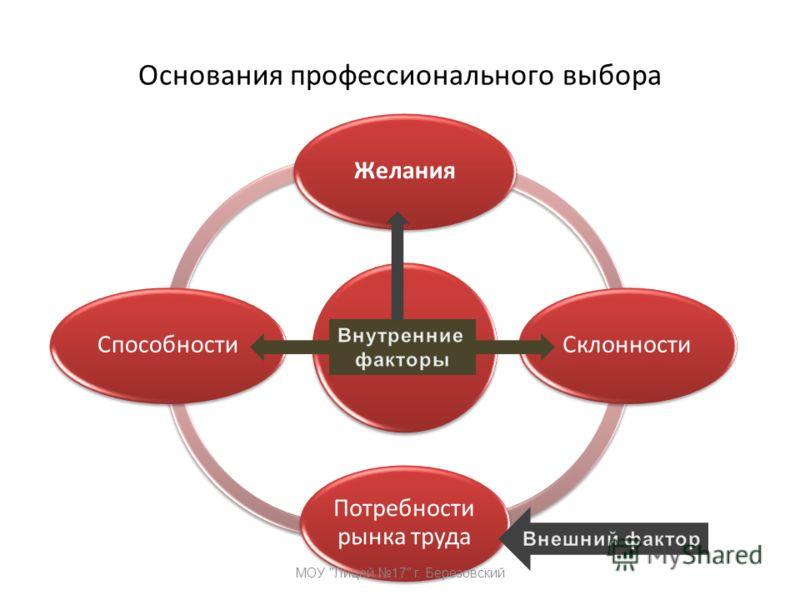 Основания профессионального выбора ЖеланияСклонности Потребности рынка труда Способности МОУ Лицей 17 г. Березовский