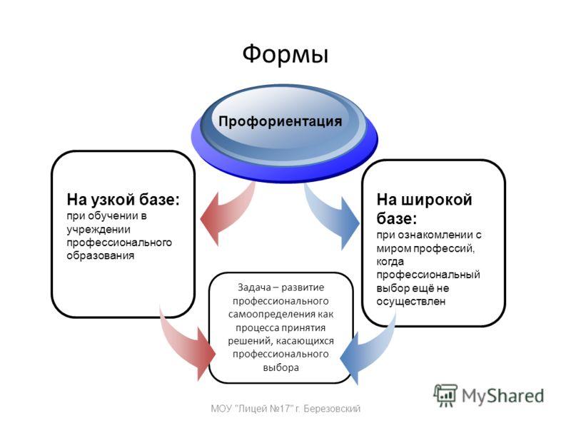 Формы МОУ