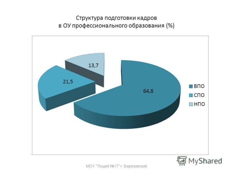 Структура подготовки кадров в ОУ профессионального образования (%) МОУ Лицей 17 г. Березовский