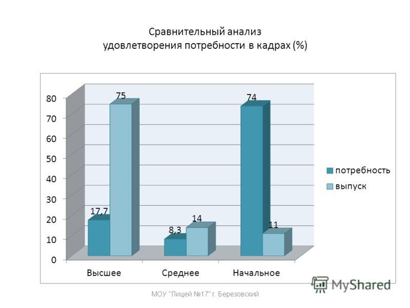 Сравнительный анализ удовлетворения потребности в кадрах (%) МОУ Лицей 17 г. Березовский