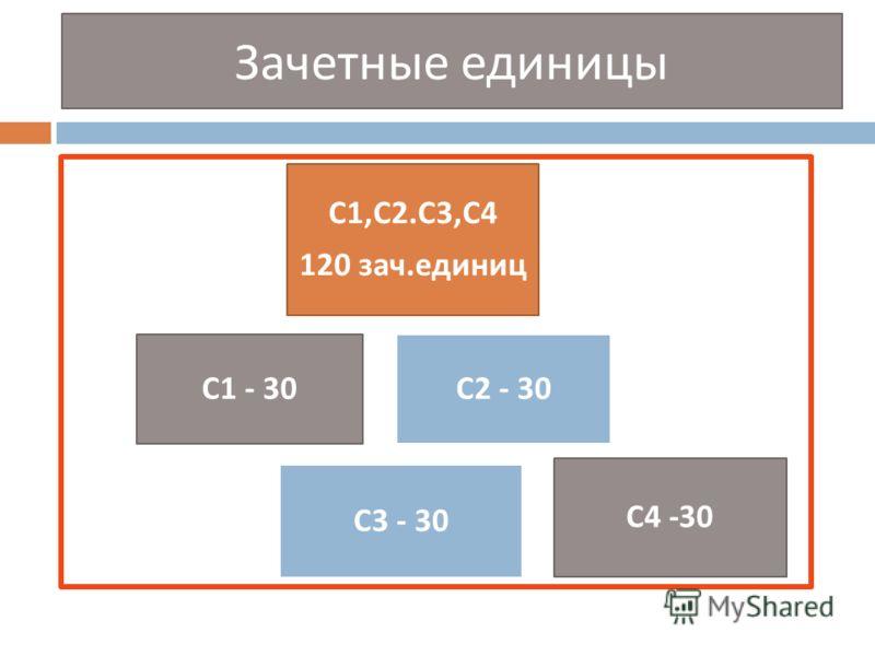 Зачетные единицы С 1, С 2. С 3, С 4 120 зач. единиц С 2 - 30 С 4 -30 С 1 - 30 С 3 - 30