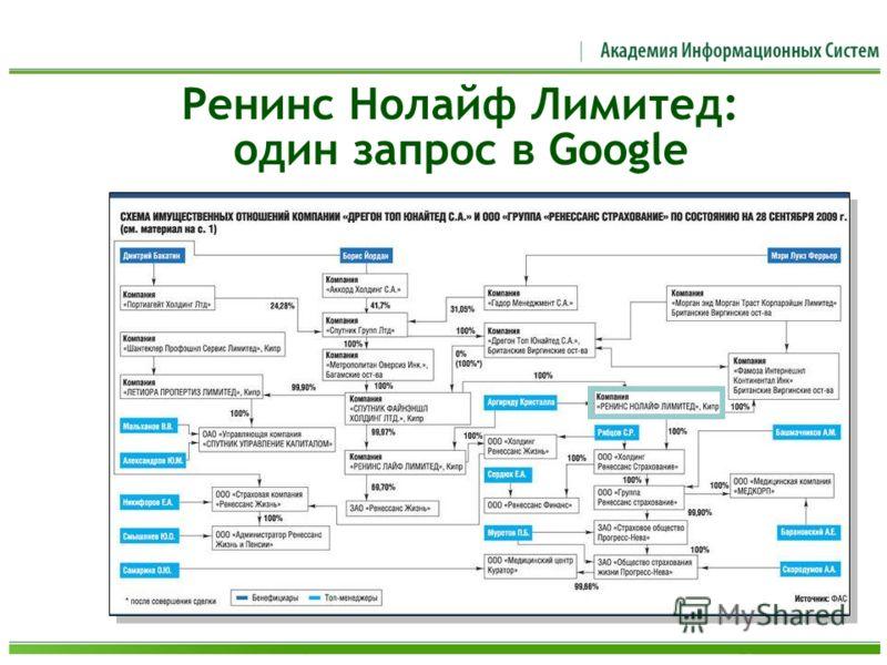Ренинс Нолайф Лимитед: один запрос в Google
