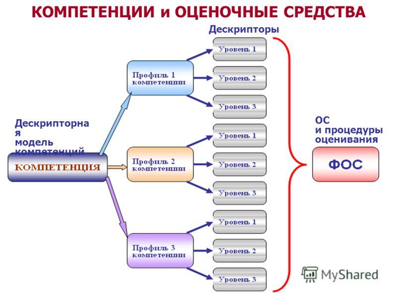 КОМПЕТЕНЦИИ и ОЦЕНОЧНЫЕ СРЕДСТВА Дескрипторна я модель компетенций Дескрипторы ОС и процедуры оценивания