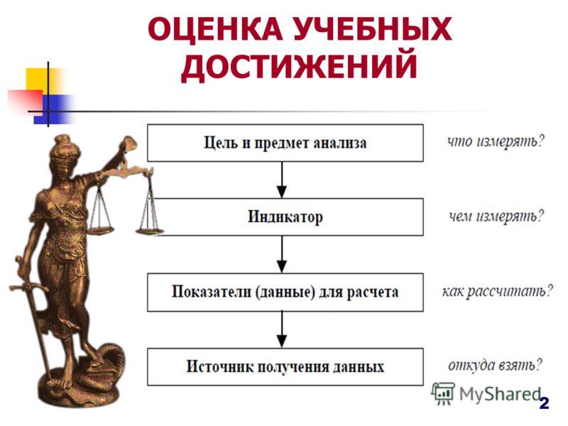 ОЦЕНКА УЧЕБНЫХ ДОСТИЖЕНИЙ 2