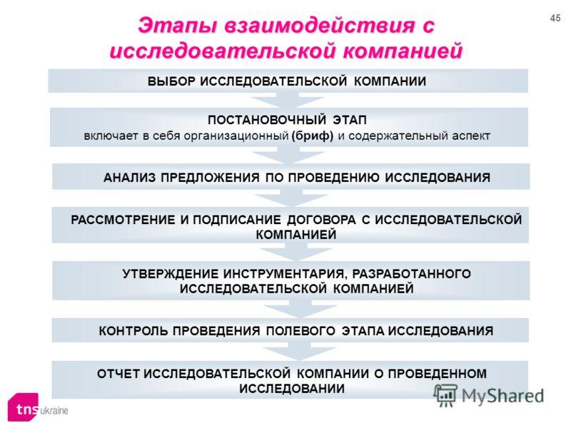 45 Этапы взаимодействия с исследовательской компанией ВЫБОР ИССЛЕДОВАТЕЛЬСКОЙ КОМПАНИИ ПОСТАНОВОЧНЫЙ ЭТАП включает в себя организационный (бриф) и содержательный аспект РАССМОТРЕНИЕ И ПОДПИСАНИЕ ДОГОВОРА С ИССЛЕДОВАТЕЛЬСКОЙ КОМПАНИЕЙ УТВЕРЖДЕНИЕ ИНСТ