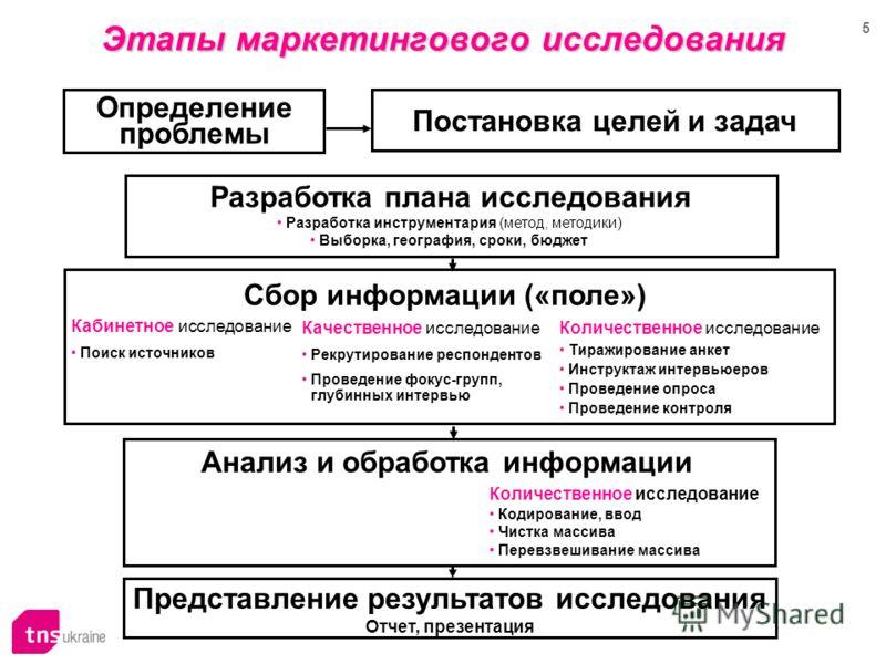 5 Этапы маркетингового исследования Определение проблемы Постановка целей и задач Представление результатов исследования Отчет, презентация Разработка плана исследования Разработка инструментария (метод, методики) Выборка, география, сроки, бюджет Сб