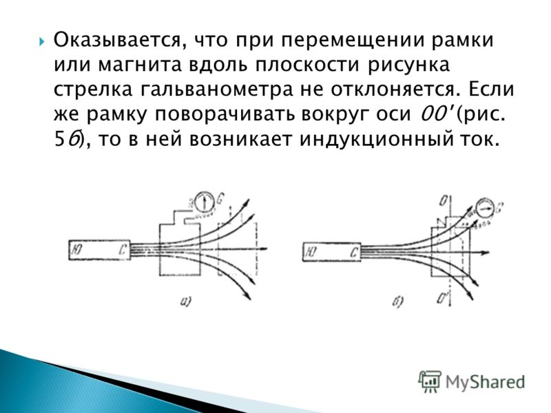 Оказывается, что при перемещении рамки или магнита вдоль плоскости рисунка стрелка гальванометра не отклоняется. Если же рамку поворачивать вокруг оси 00' (рис. 5б), то в ней возникает индукционный ток.