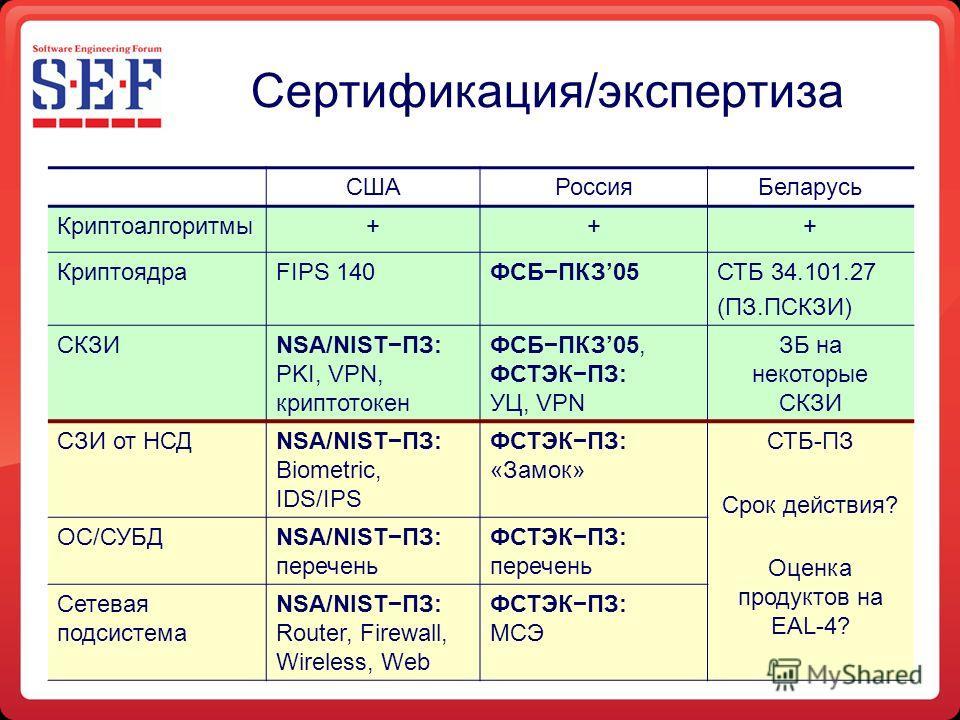 Сертификация/экспертиза СШАРоссия Беларусь Криптоалгоритмы+++ КриптоядраFIPS 140ФСБПКЗ05СТБ 34.101.27 (ПЗ.ПСКЗИ) СКЗИNSA/NISTПЗ: PKI, VPN, криптотокен ФСБПКЗ05, ФСТЭКПЗ: УЦ, VPN ЗБ на некоторые СКЗИ СЗИ от НСДNSA/NISTПЗ: Biometric, IDS/IPS ФСТЭКПЗ: «