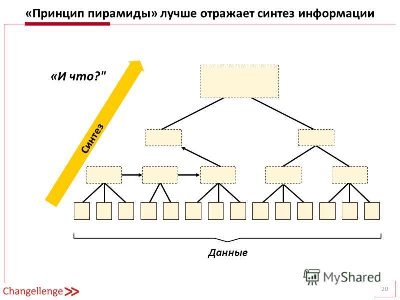 20 «Принцип пирамиды» лучше отражает синтез информации «И что? Синтез Данные