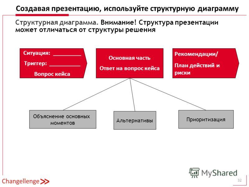 Создавая презентацию, используйте структурную диаграмму 32 Рекомендации/ План действий и риски Introduction Ситуация: _________ Триггер: __________ Вопрос кейса ____________________ Основная часть Ответ на вопрос кейса Приоритизация Альтернативы Объя