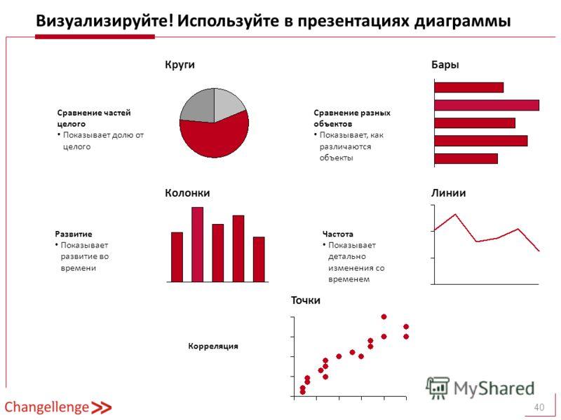 Визуализируйте! Используйте в презентациях диаграммы 40 Сравнение частей целого Показывает долю от целого Развитие Показывает развитие во времени Сравнение разных объектов Показывает, как различаются объекты Частота Показывает детально изменения со в
