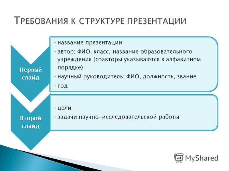 Первый слайд название презентации автор: ФИО, класс, название образовательного учреждения (соавторы указываются в алфавитном порядке) научный руководитель: ФИО, должность, звание год Второй слайд цели задачи научно-исследовательской работы