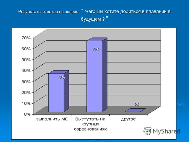 Результаты ответов на вопрос: Чего Вы хотите добиться в плавании в будущем ? Результаты ответов на вопрос: Чего Вы хотите добиться в плавании в будущем ? Диаграмма 1 35% 65% 0%