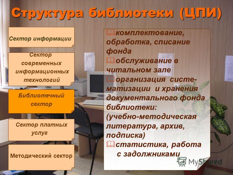 Структура библиотеки (ЦПИ) Методический сектор Сектор информации Сектор современных информационных технологий Библиотечный сектор Сектор платных услуг комплектование, обработка, списание фонда обслуживание в читальном зале организация систе- матизаци