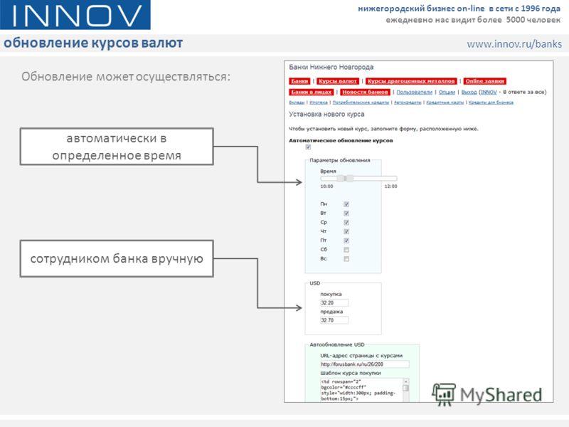 обновление курсов валют www.innov.ru/banks нижегородский бизнес on-line в сети с 1996 года ежедневно нас видит более 5000 человек автоматически в определенное время сотрудником банка вручную Обновление может осуществляться:
