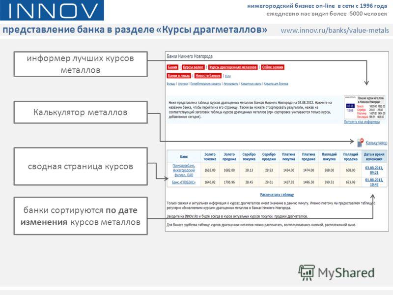 представление банка в разделе «Курсы драгметаллов» www.innov.ru/banks/value-metals нижегородский бизнес on-line в сети с 1996 года ежедневно нас видит более 5000 человек информер лучших курсов металлов Калькулятор металлов сводная страница курсов бан