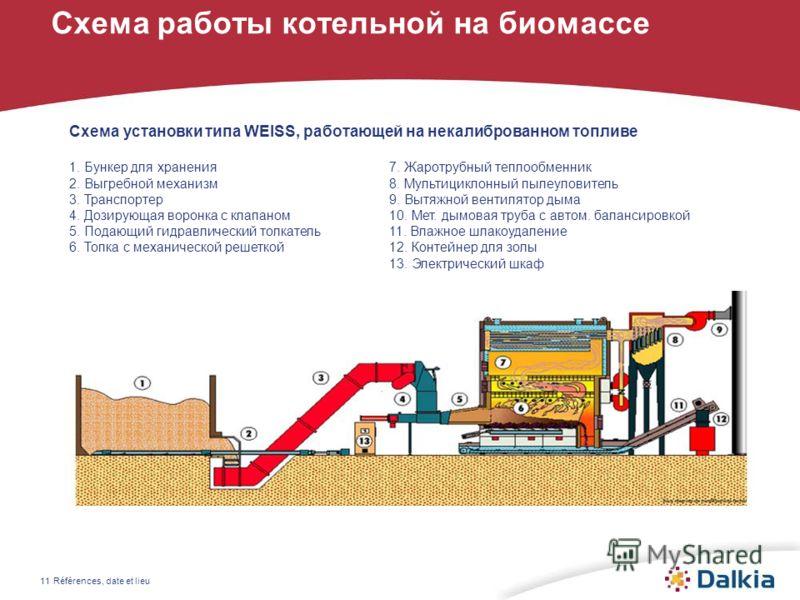 Références, date et lieu11 Схема работы котельной на биомассе Схема установки типа WEISS, работающей на некалиброванном топливе 1. Бункер для хранения7. Жаротрубный теплообменник 2. Выгребной механизм8. Мультициклонный пылеуловитель 3. Транспортер9.