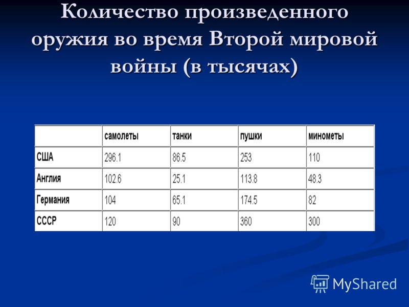 Количество произведенного оружия во время Второй мировой войны (в тысячах)