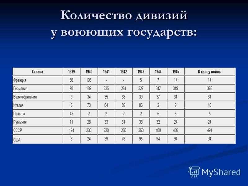 Количество дивизий у воюющих государств: