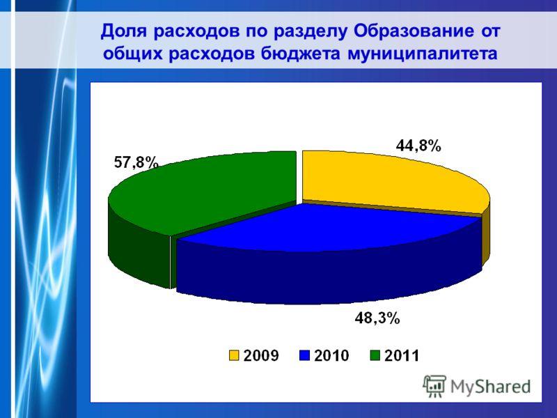 Доля расходов по разделу Образование от общих расходов бюджета муниципалитета