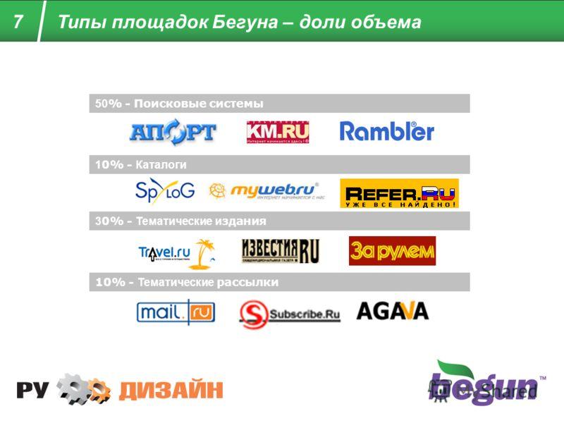 7 Типы площадок Бегуна – доли объема 50 % - Поисковые системы 1 0% - Каталоги 3 0% - Тематические и здания 10% - Тематические рассылки