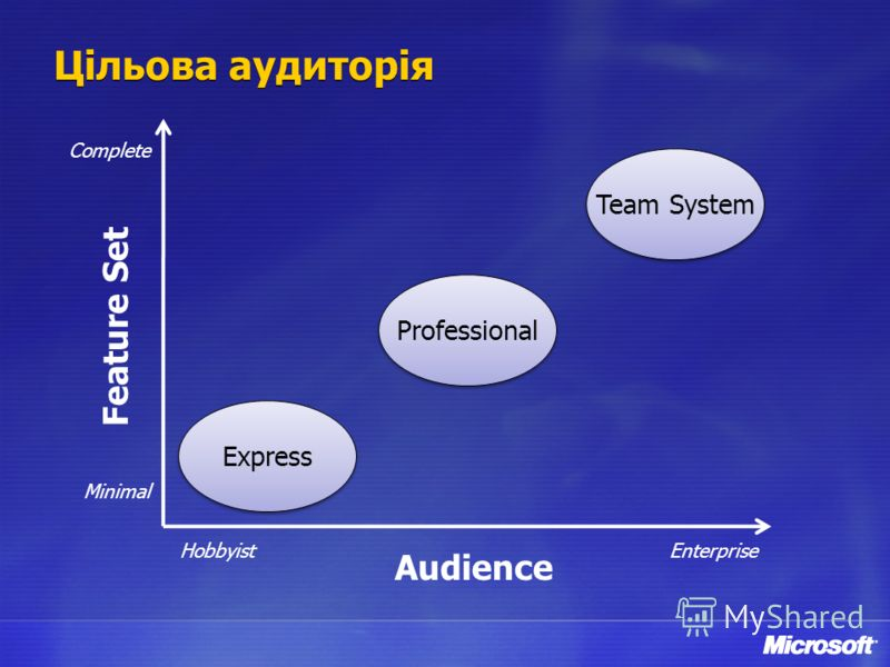 Цільова аудиторія Audience Feature Set Minimal Complete HobbyistEnterprise Professional Team System Express