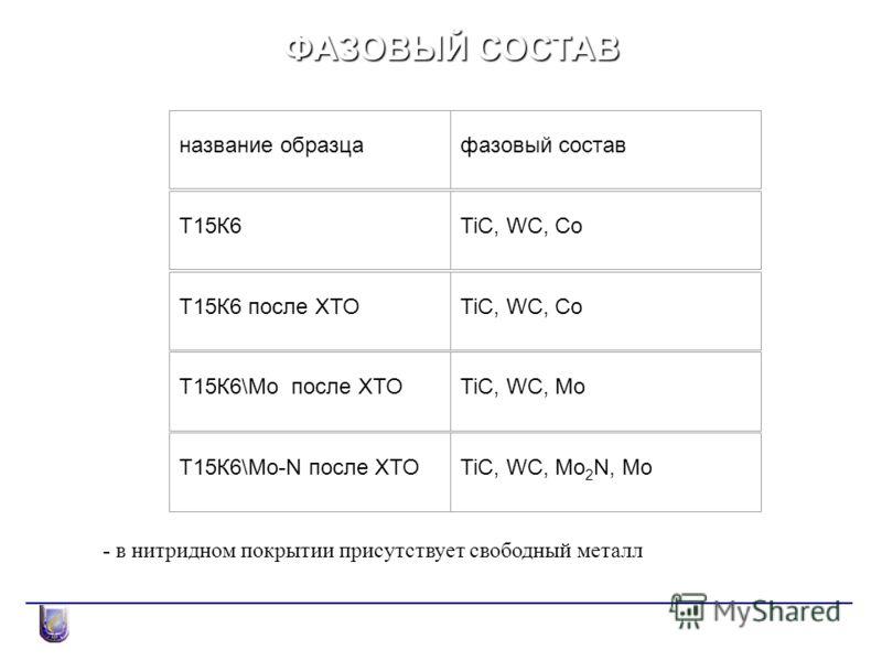 ФАЗОВЫЙ СОСТАВ название образцафазовый состав Т15К6TiC, WC, Co Т15К6 после ХТОTiC, WC, Co Т15К6\Мо после ХТОTiC, WC, Mo Т15К6\Mo-N после ХТОTiC, WC, Mo 2 N, Mo - в нитридном покрытии присутствует свободный металл