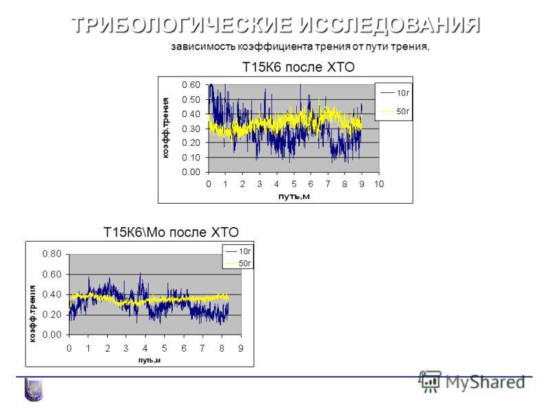 ТРИБОЛОГИЧЕСКИЕ ИССЛЕДОВАНИЯ зависимость коэффициента трения от пути трения, Т15К6 после ХТО Т15К6\Mo после ХТО