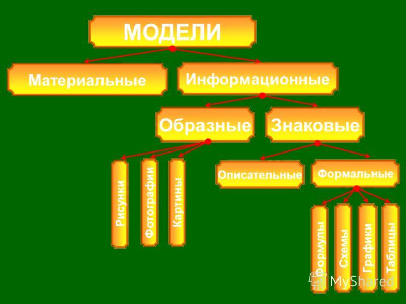 Схемы Графики Таблицы