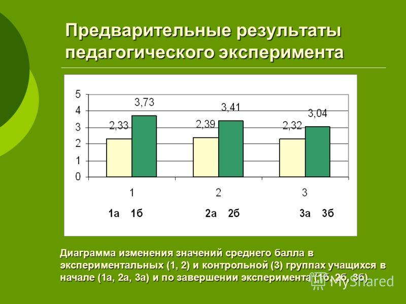 Предварительные результаты педагогического эксперимента Диаграмма изменения значений среднего балла в экспериментальных (1, 2) и контрольной (3) группах учащихся в начале (1а, 2а, 3а) и по завершении эксперимента (1б, 2б, 3б)
