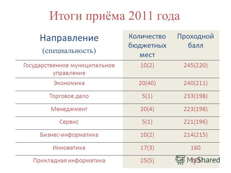 Итоги приёма 2011 года Направление (специальность) Количество бюджетных мест Проходной балл Государственное муниципальное управление 10(2)245(220) Экономика20(40)240(211) Торговое дело5(1)233(198) Менеджмент20(4)223(198) Сервис5(1)221(196) Бизнес-инф