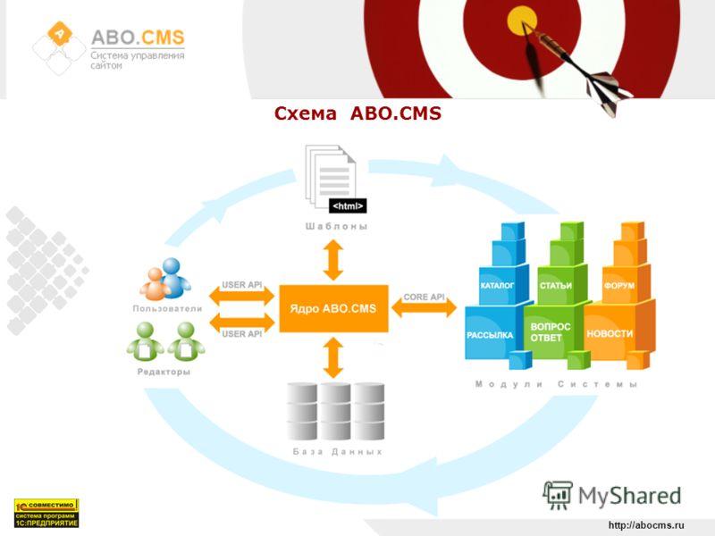 http://abocms.ru Схема ABO.CMS