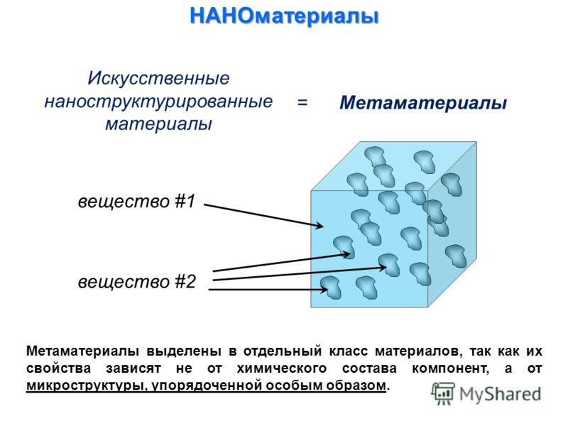 Искусственные наноструктурированные материалы НАНОматериалы = Метаматериалы вещество #1 вещество #2 Метаматериалы выделены в отдельный класс материалов, так как их свойства зависят не от химического состава компонент, а от микроструктуры, упорядоченн
