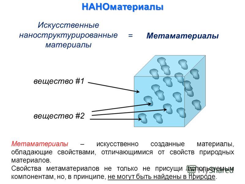Искусственные наноструктурированные материалы НАНОматериалы = Метаматериалы вещество #1 вещество #2 Метаматериалы – искусственно созданные материалы, обладающие свойствами, отличающимися от свойств природных материалов. Свойства метаматериалов не тол
