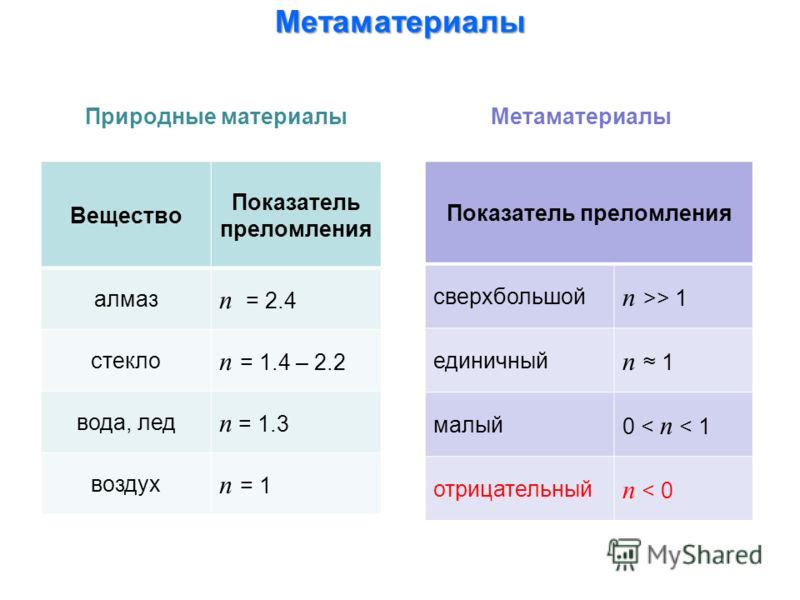 МетаматериалыПриродные материалы Показатель преломления сверхбольшой n >> 1 единичный n 1 малый 0 < n < 1 отрицательный n < 0 Вещество Показатель преломления алмаз n = 2.4 стекло n = 1.4 – 2.2 вода, лед n = 1.3 воздух n = 1 Метаматериалы