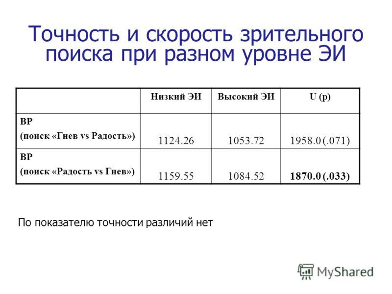 Точность и скорость зрительного поиска при разном уровне ЭИ Низкий ЭИВысокий ЭИU (p) ВР (поиск «Гнев vs Радость») 1124.261053.721958.0 (.071) ВР (поиск «Радость vs Гнев») 1159.551084.521870.0 (.033) По показателю точности различий нет