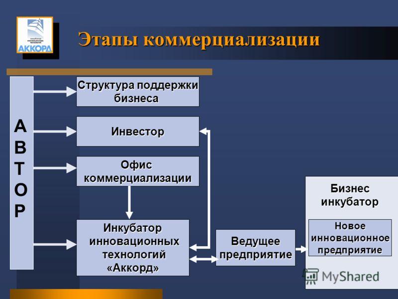 Бизнес инкубатор Новоеинновационноепредприятие Структура поддержки бизнеса Инвестор Офискоммерциализации Инкубатор инновационных инновационных технологий технологий«Аккорд» АВТОРАВТОР Этапы коммерциализации Ведущеепредприятие