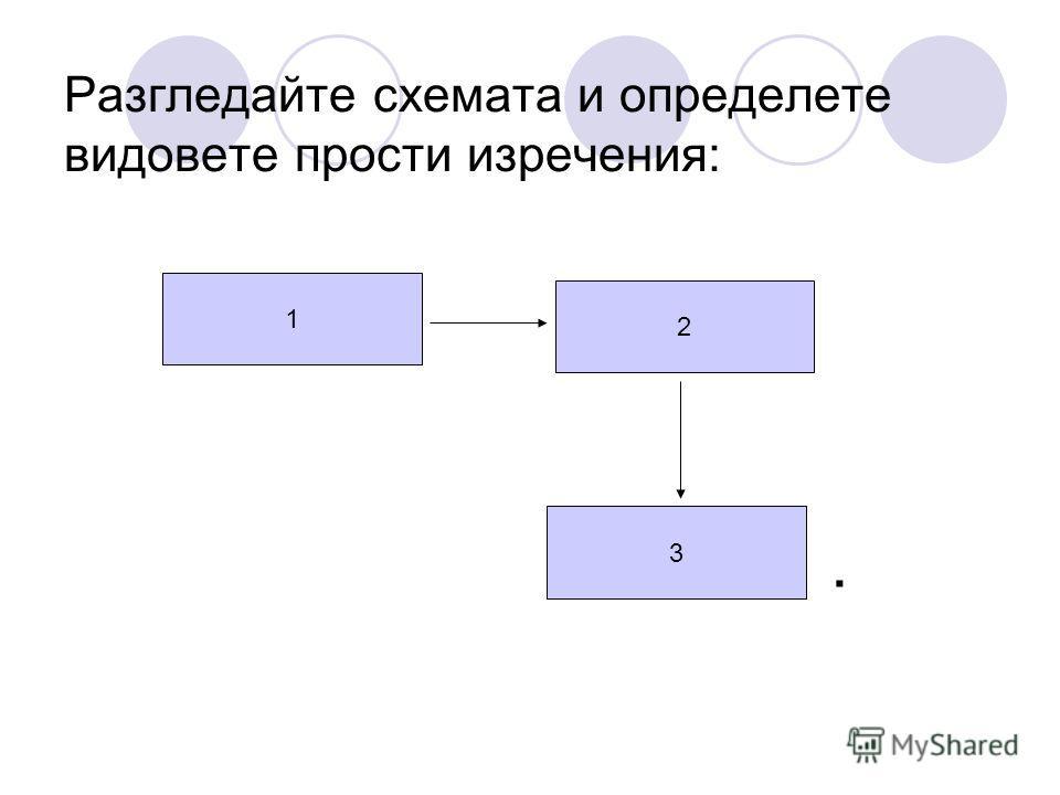 Разгледайте схемата и определете видовете прости изречения: 3 1 2.
